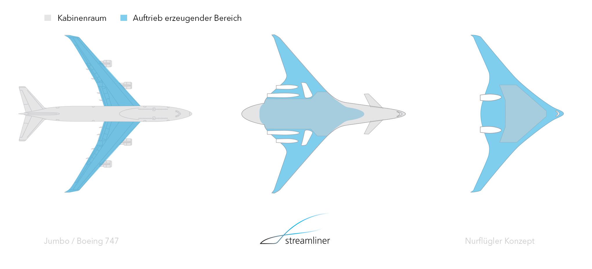 streamliner-vergleich_de